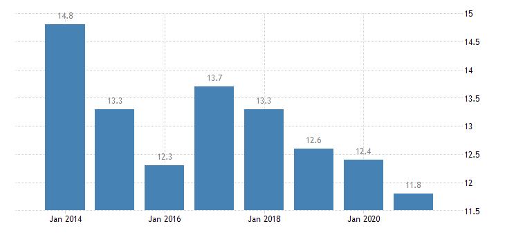 lithuania housing deprivation rate 1 item eurostat data