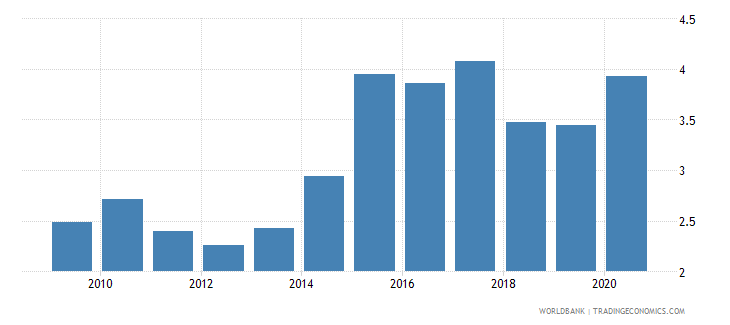lithuania ict goods exports percent of total goods exports wb data