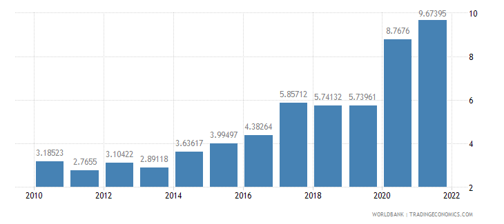 lithuania ict service exports percent of service exports bop wb data