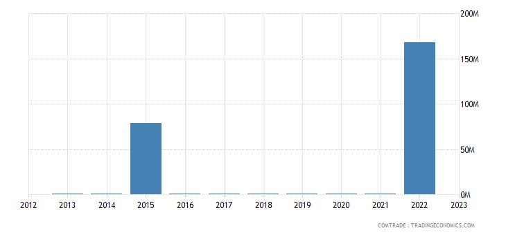 lithuania imports algeria