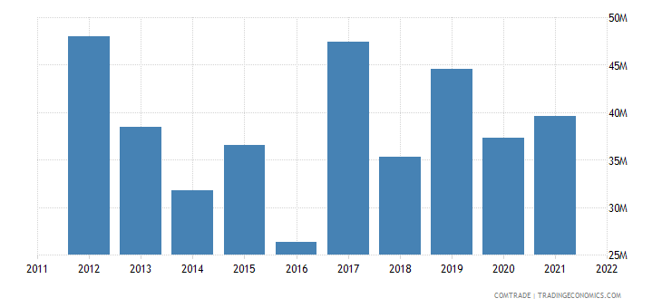 lithuania imports argentina