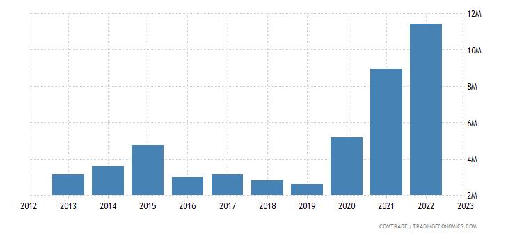 lithuania imports australia