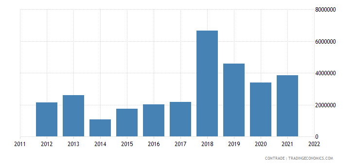 lithuania imports bangladesh