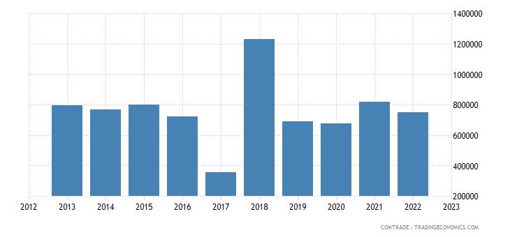 lithuania imports bolivia