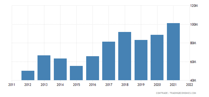 lithuania imports bulgaria