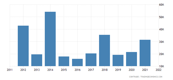lithuania imports canada