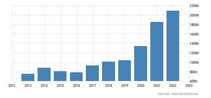 lithuania imports china