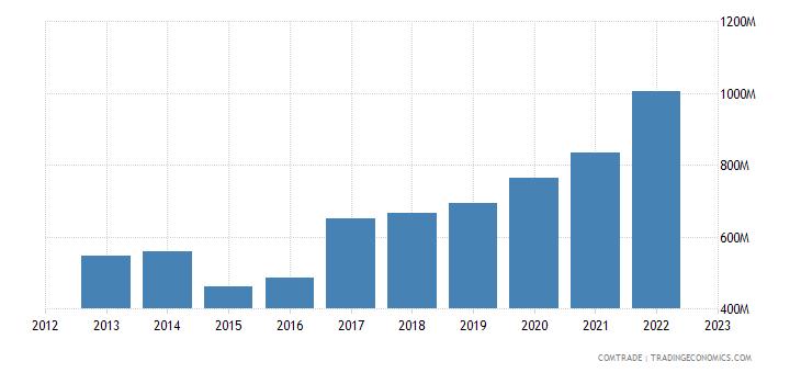 lithuania imports czech republic