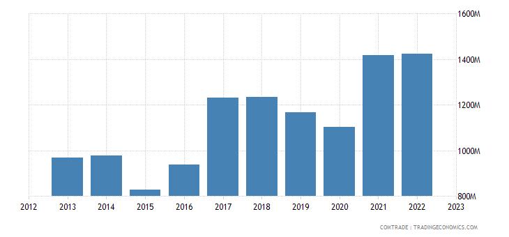 lithuania imports france