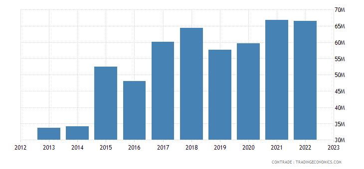 lithuania imports greece