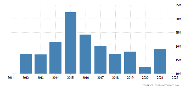 lithuania imports indonesia