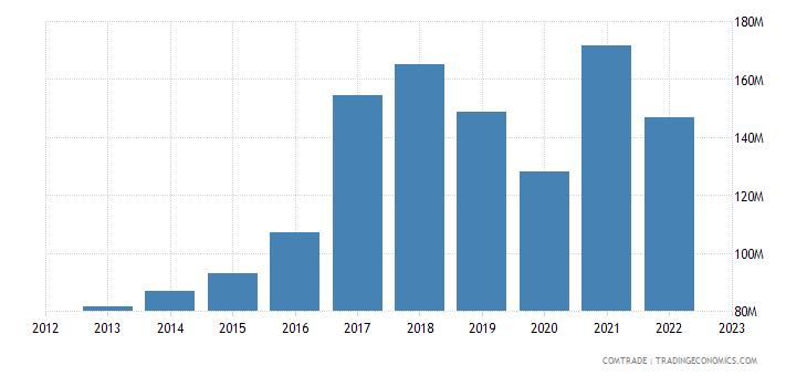 lithuania imports ireland