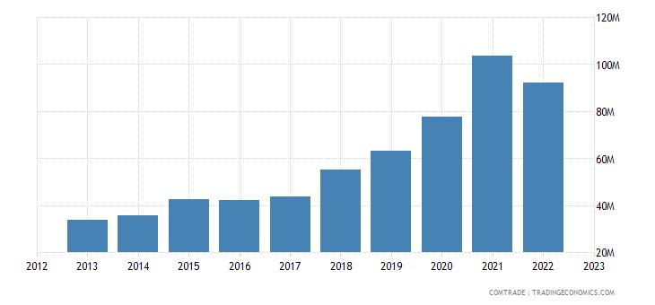 lithuania imports japan