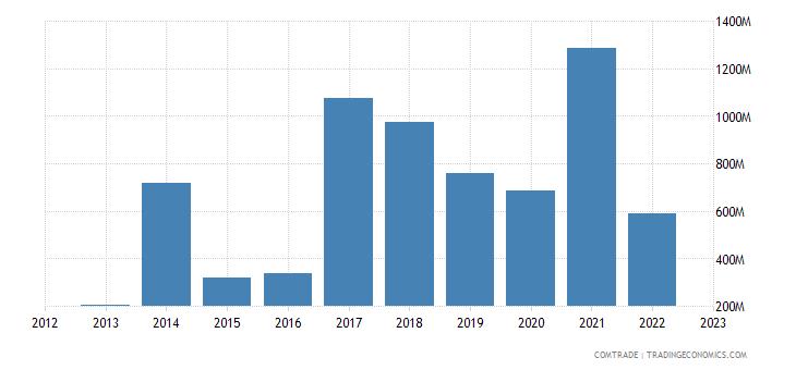 lithuania imports kazakhstan