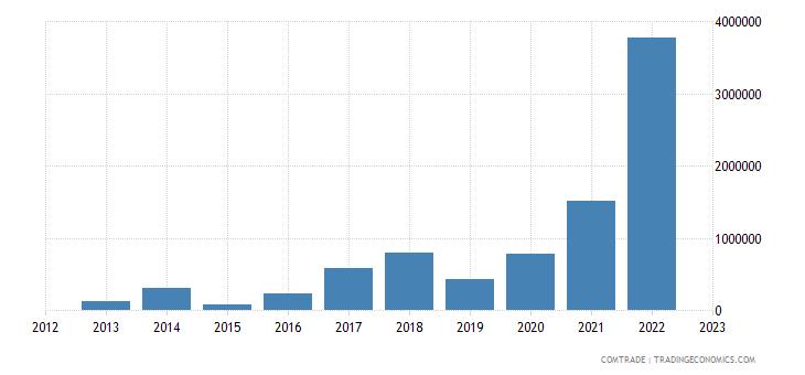 lithuania imports kenya