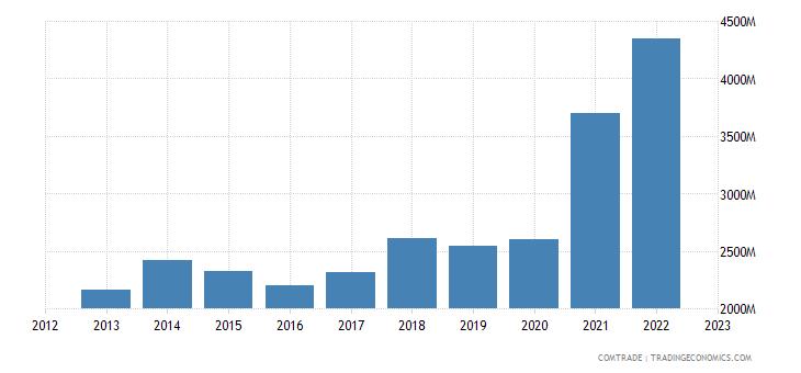 lithuania imports latvia