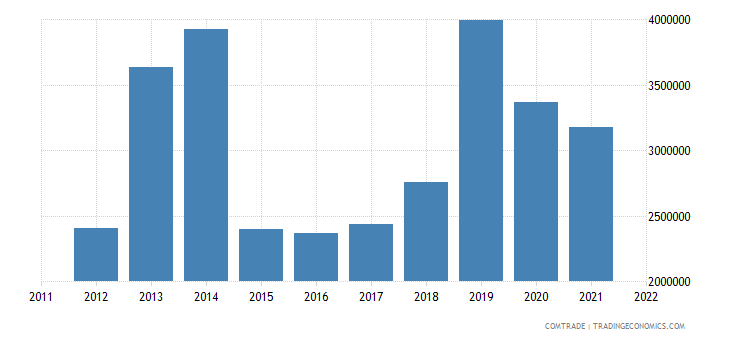 lithuania imports macedonia