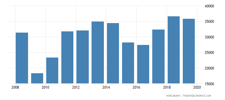 lithuania imports merchandise customs current us$ millions seas adj  wb data