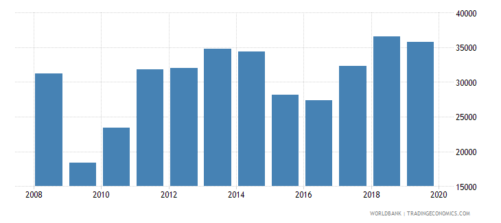 lithuania imports merchandise customs current us$ millions wb data