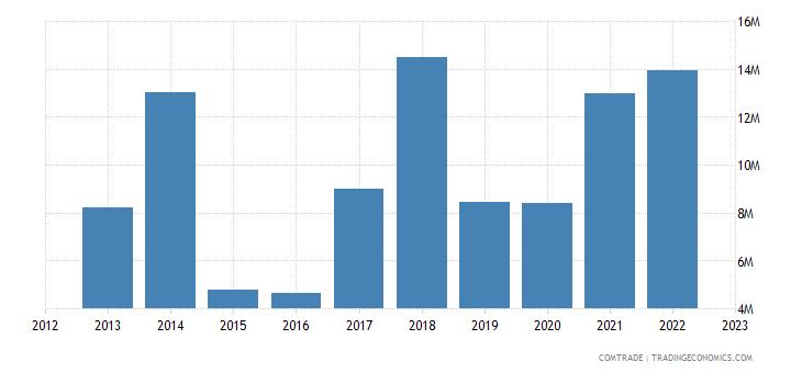 lithuania imports mexico