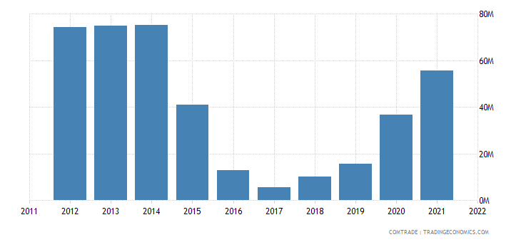 lithuania imports morocco