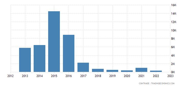 lithuania imports mozambique