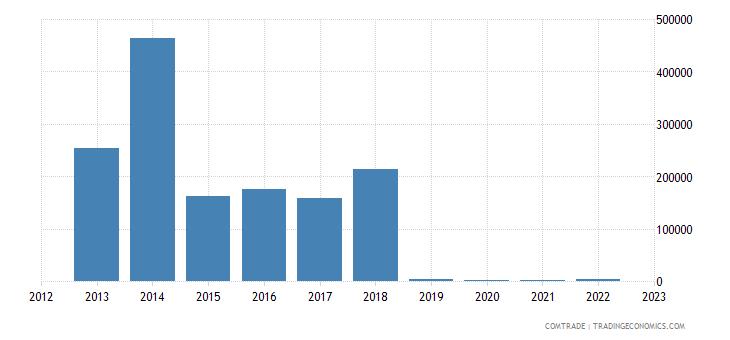 lithuania imports namibia