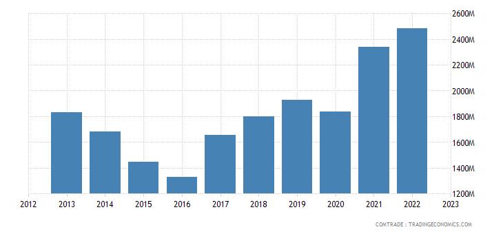 lithuania imports netherlands