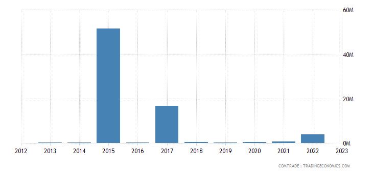 lithuania imports nigeria
