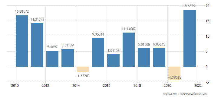 lithuania imports of goods and services annual percent growth wb data