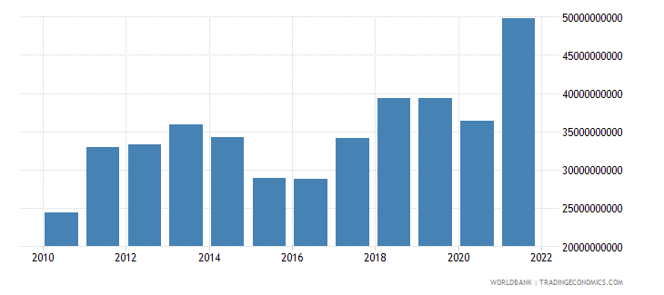 lithuania imports of goods and services bop us dollar wb data
