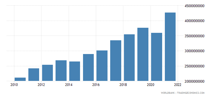 lithuania imports of goods and services constant 2000 us dollar wb data