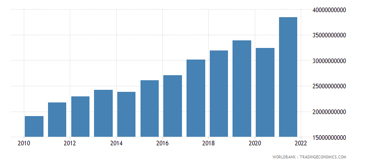 lithuania imports of goods and services constant lcu wb data