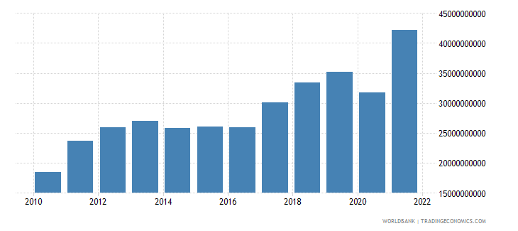 lithuania imports of goods and services current lcu wb data