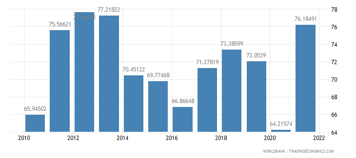 lithuania imports of goods and services percent of gdp wb data