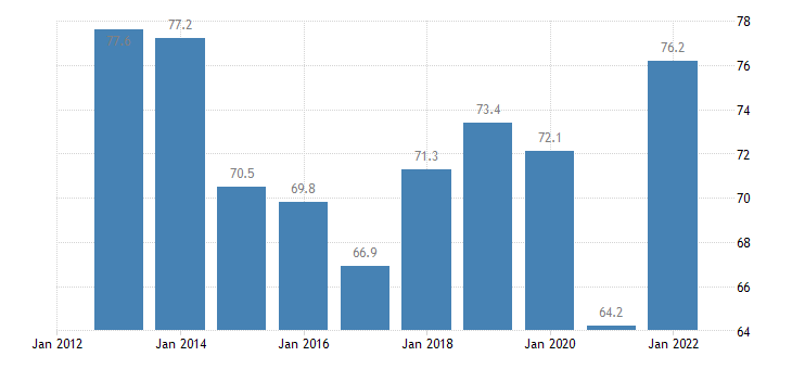 lithuania imports of goods services eurostat data