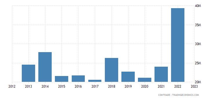lithuania imports pakistan