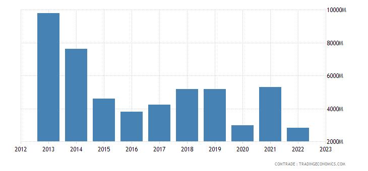 lithuania imports russia