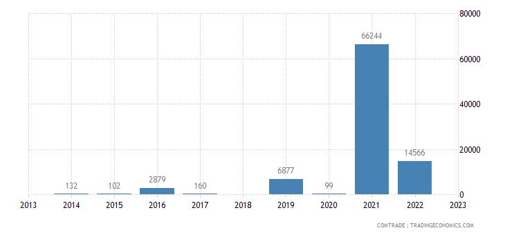 lithuania imports rwanda