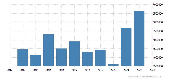 lithuania imports sri lanka