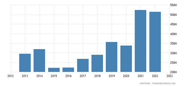 lithuania imports ukraine