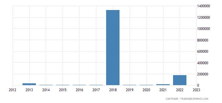 lithuania imports venezuela