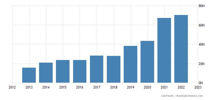 lithuania imports vietnam
