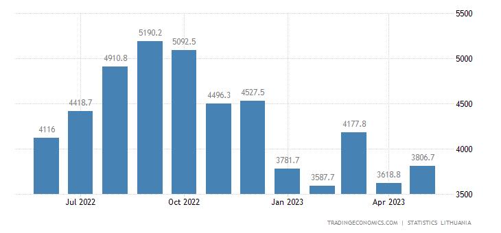 Lithuania Imports