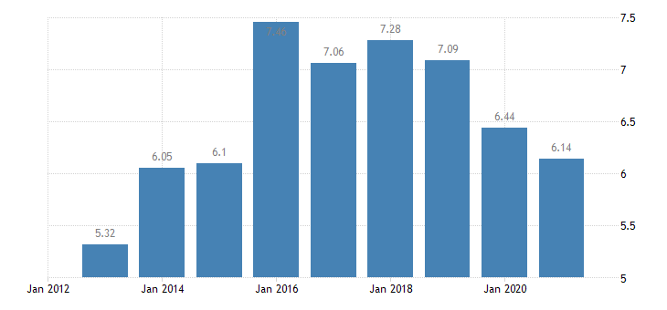 lithuania income quintile share ratio s80 s20 eurostat data