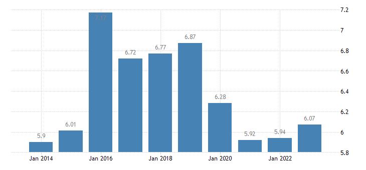 lithuania income quintile share ratio s80 s20 females eurostat data