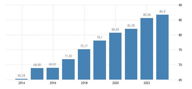 lithuania individuals regularly using the internet eurostat data