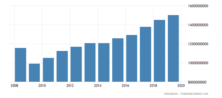 lithuania industrial production constant us$ seas adj  wb data