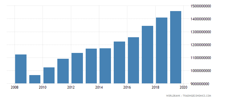 lithuania industrial production constant us$ wb data