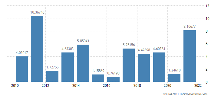 lithuania industry value added annual percent growth wb data